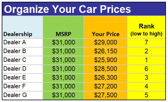 Step3 Rank Car Prices